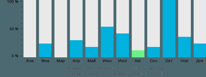 Динамика поиска авиабилетов из Ольборга в Ригу по месяцам
