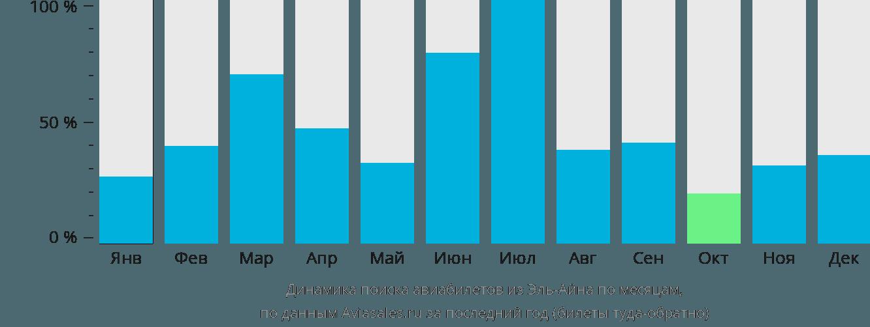 Динамика поиска авиабилетов из Эль-Айна по месяцам