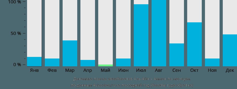 Динамика поиска авиабилетов из Аль-Айна в Амман по месяцам