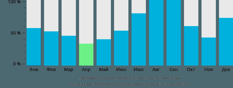 Динамика поиска авиабилетов из Анапы по месяцам