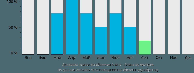 Динамика поиска авиабилетов из Анапы в Анапу по месяцам