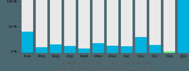 Динамика поиска авиабилетов из Анапы в Абакан по месяцам