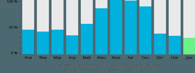 Динамика поиска авиабилетов из Анапы в Сочи по месяцам