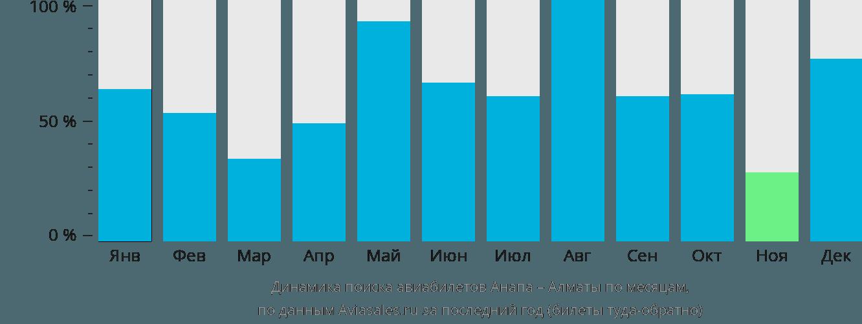 Динамика поиска авиабилетов из Анапы в Алматы по месяцам
