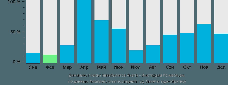 Динамика поиска авиабилетов из Анапы в Амстердам по месяцам