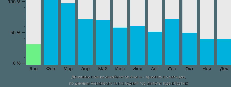 Динамика поиска авиабилетов из Анапы в Армению по месяцам