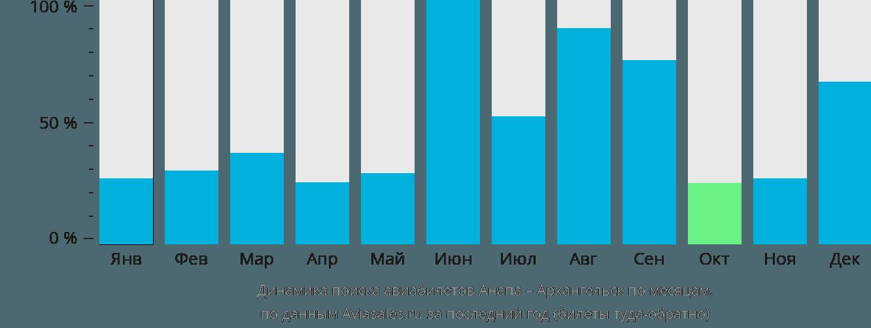 Динамика поиска авиабилетов из Анапы в Архангельск по месяцам