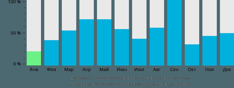 Динамика поиска авиабилетов из Анапы в Астрахань по месяцам