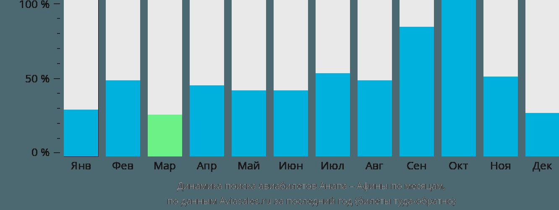 Динамика поиска авиабилетов из Анапы в Афины по месяцам