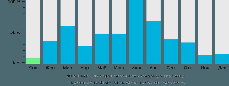 Динамика поиска авиабилетов из Анапы в Азербайджан по месяцам