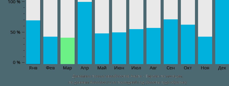 Динамика поиска авиабилетов из Анапы в Берлин по месяцам