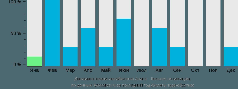 Динамика поиска авиабилетов из Анапы в Бельгию по месяцам