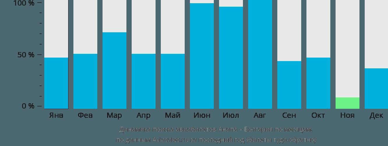 Динамика поиска авиабилетов из Анапы в Болгарию по месяцам