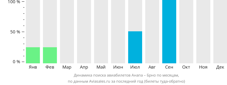 Динамика поиска авиабилетов из Анапы в Брно по месяцам