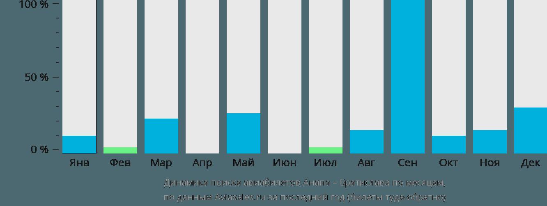 Динамика поиска авиабилетов из Анапы в Братиславу по месяцам