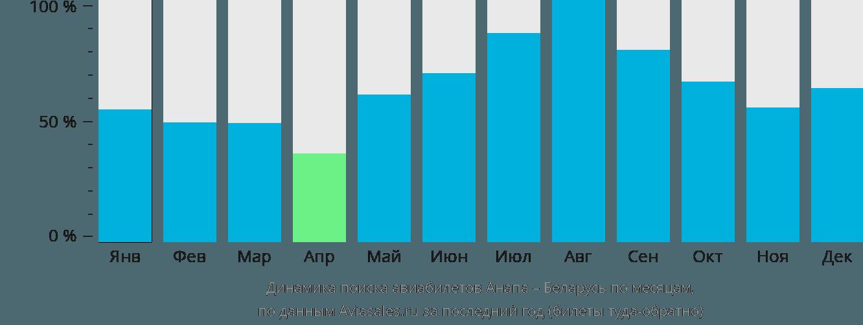 Динамика поиска авиабилетов из Анапы в Беларусь по месяцам