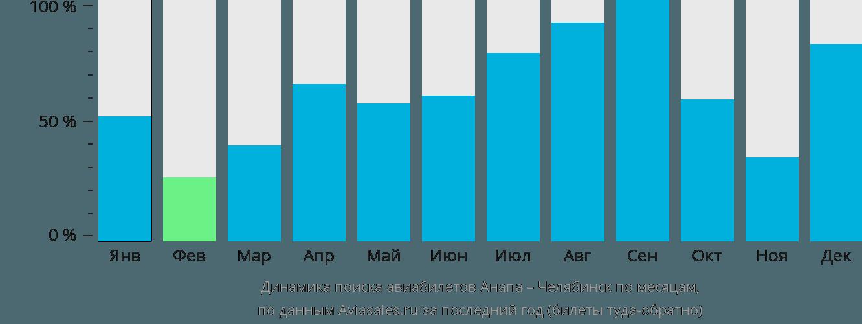 Динамика поиска авиабилетов из Анапы в Челябинск по месяцам