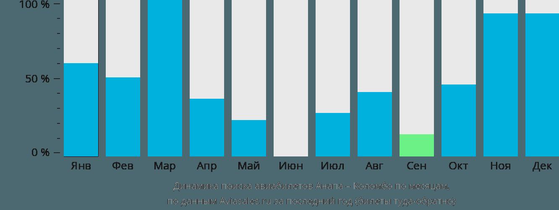 Динамика поиска авиабилетов из Анапы в Коломбо по месяцам