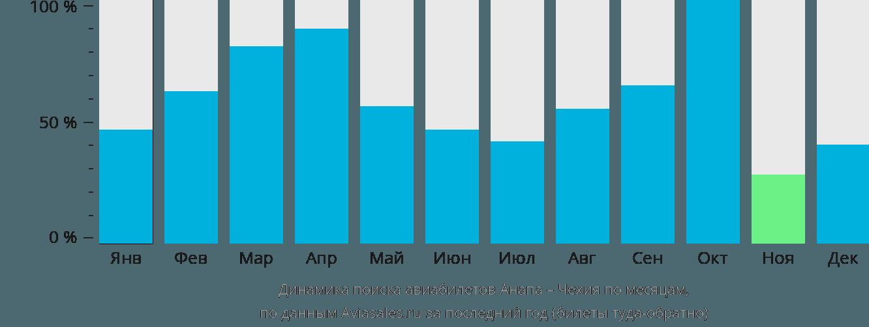 Динамика поиска авиабилетов из Анапы в Чехию по месяцам