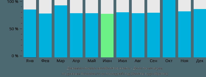 Динамика поиска авиабилетов из Анапы в Дели по месяцам