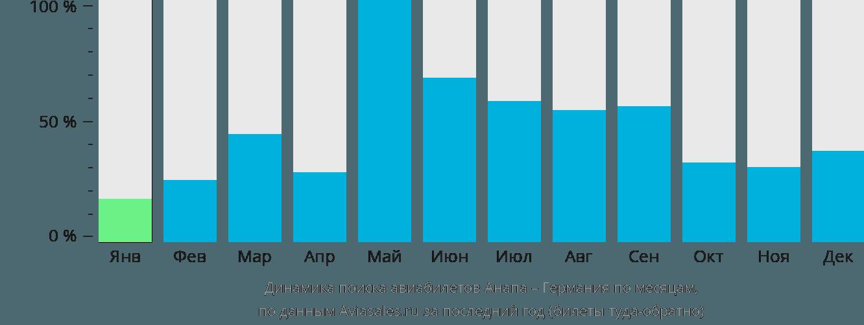 Динамика поиска авиабилетов из Анапы в Германию по месяцам