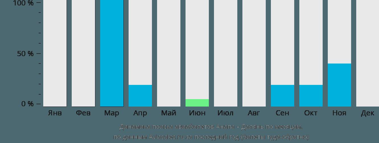 Динамика поиска авиабилетов из Анапы в Далянь по месяцам
