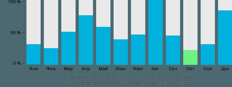 Динамика поиска авиабилетов из Анапы в Дюссельдорф по месяцам