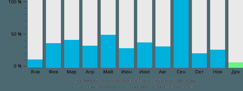 Динамика поиска авиабилетов из Анапы в Испанию по месяцам
