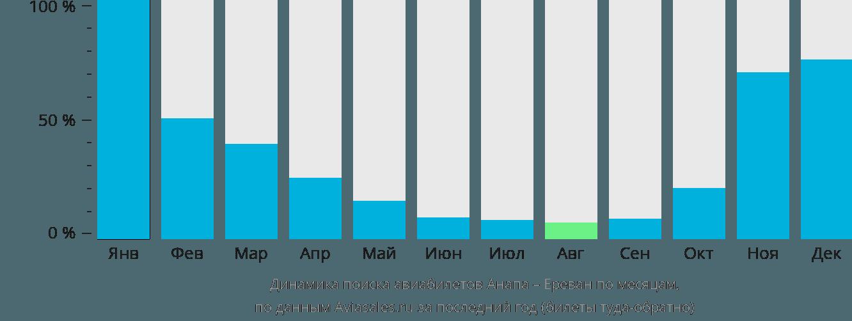 Динамика поиска авиабилетов из Анапы в Ереван по месяцам