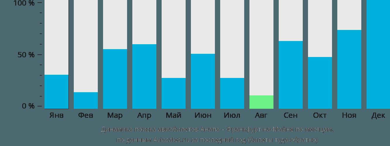 Динамика поиска авиабилетов из Анапы во Франкфурт-на-Майне по месяцам
