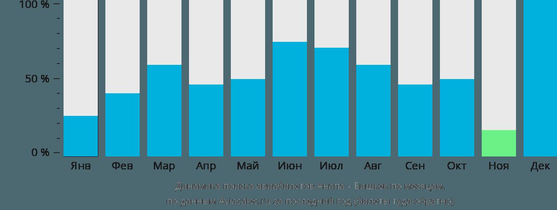 Динамика поиска авиабилетов из Анапы в Бишкек по месяцам