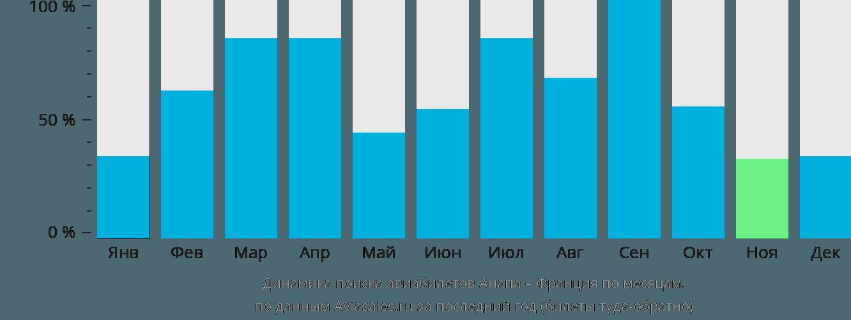 Динамика поиска авиабилетов из Анапы во Францию по месяцам