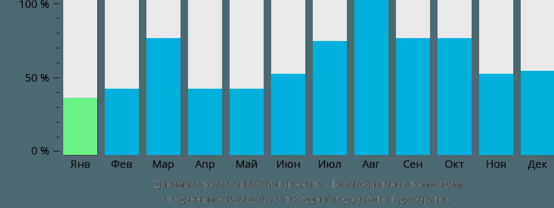 Динамика поиска авиабилетов из Анапы в Великобританию по месяцам