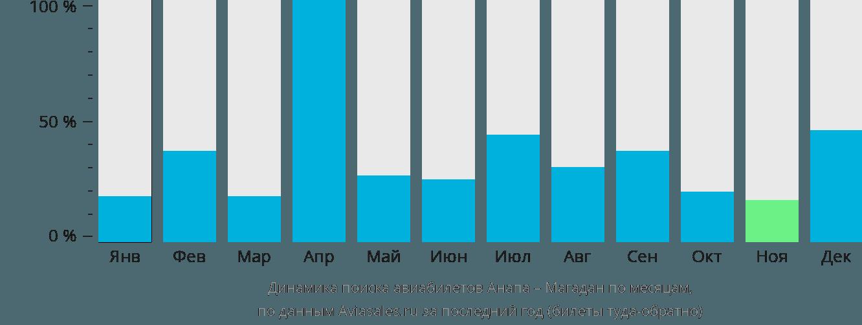 Динамика поиска авиабилетов из Анапы в Магадан по месяцам