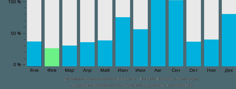 Динамика поиска авиабилетов из Анапы в Нижний Новгород по месяцам
