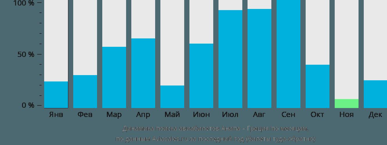 Динамика поиска авиабилетов из Анапы в Грецию по месяцам