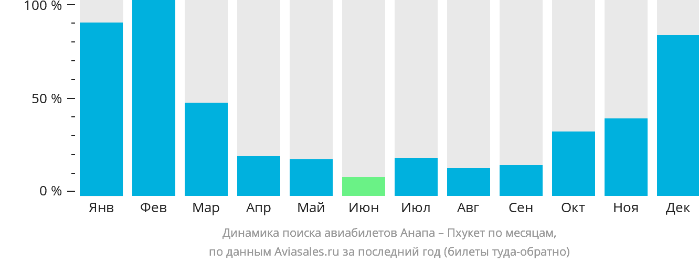 Динамика поиска авиабилетов из Анапы на Пхукет по месяцам