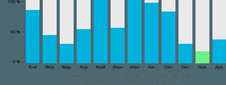 Динамика поиска авиабилетов из Анапы в Ханты-Мансийск по месяцам