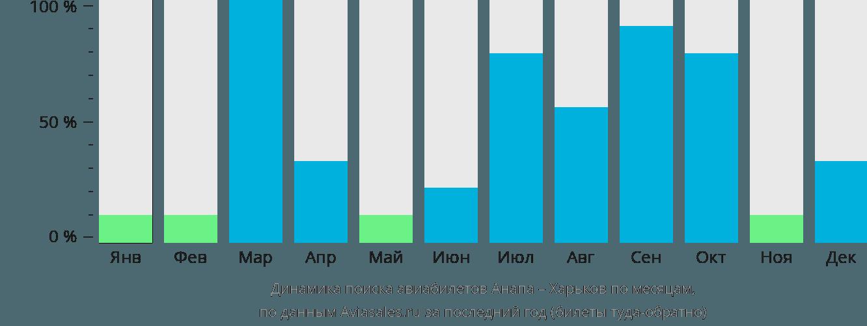 Динамика поиска авиабилетов из Анапы в Харьков по месяцам