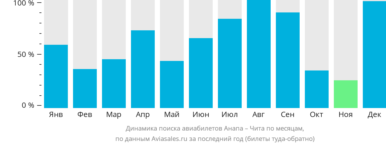 Динамика поиска авиабилетов из Анапы в Читу по месяцам