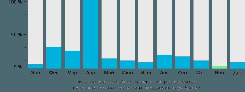 Динамика поиска авиабилетов из Анапы в Венгрию по месяцам