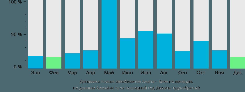 Динамика поиска авиабилетов из Анапы в Киев по месяцам