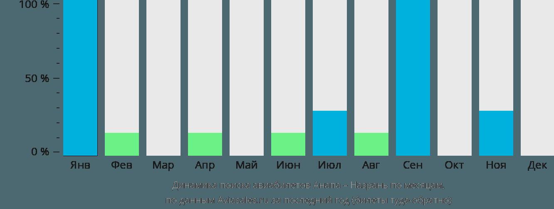 Динамика поиска авиабилетов из Анапы в Назрань по месяцам
