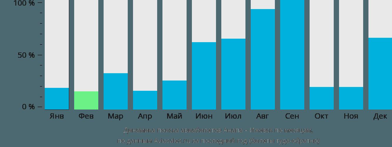 Динамика поиска авиабилетов из Анапы в Ижевск по месяцам
