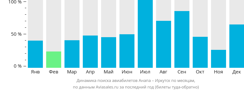 Динамика поиска авиабилетов из Анапы в Иркутск по месяцам