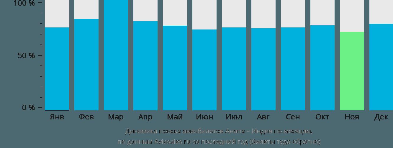 Динамика поиска авиабилетов из Анапы в Индию по месяцам