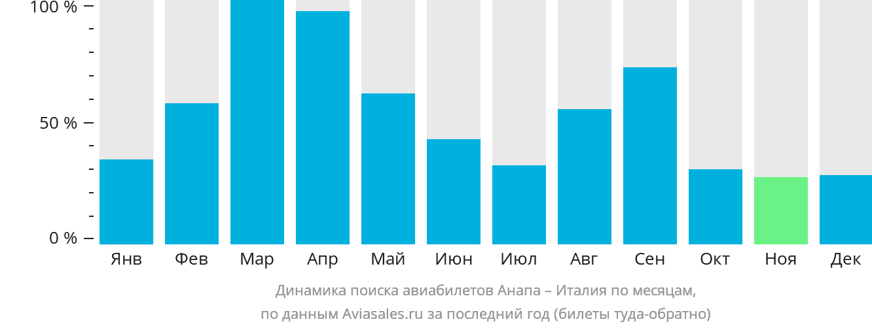 Динамика поиска авиабилетов из Анапы в Италию по месяцам
