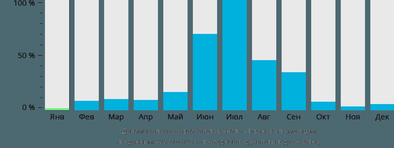 Динамика поиска авиабилетов из Анапы в Иваново по месяцам