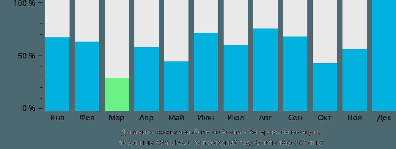 Динамика поиска авиабилетов из Анапы в Кемерово по месяцам