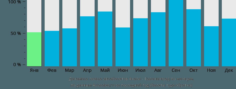 Динамика поиска авиабилетов из Анапы в Калининград по месяцам